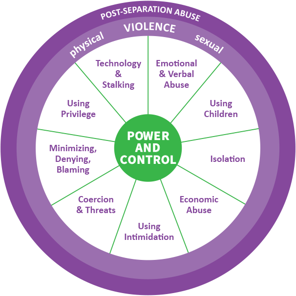 Control relationship power wheel and FAQs About